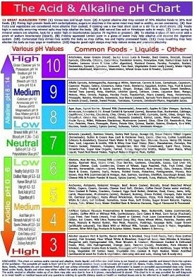 PRD Acid Alkaline Laminated Chart with Magnetic Tabs